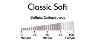 Στρώμα Classic Soft Βαθμός Σκληρότητας