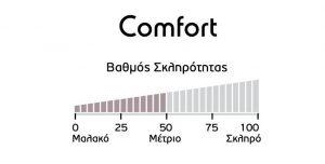 Στρώμα Comfort Linea Strom Βαθμός Σκληρότητας