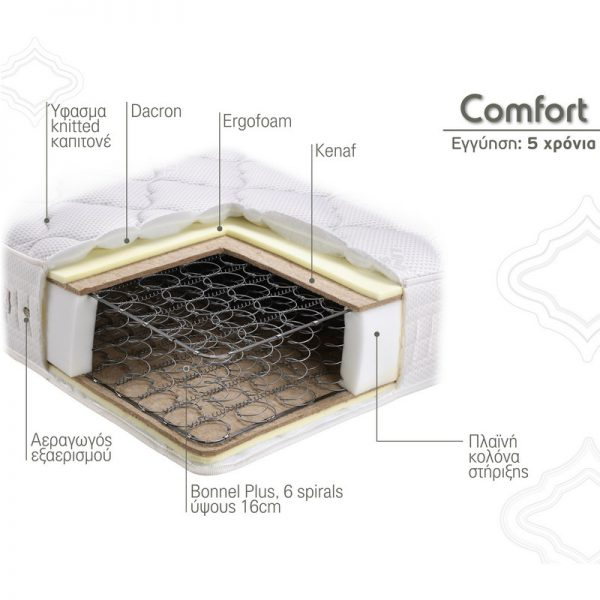 Στρώμα Comfort Linea Strom Τομή Υλικά