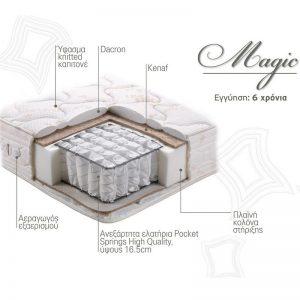 Στρώμα Magic Linea Strom Τομή Υλικά