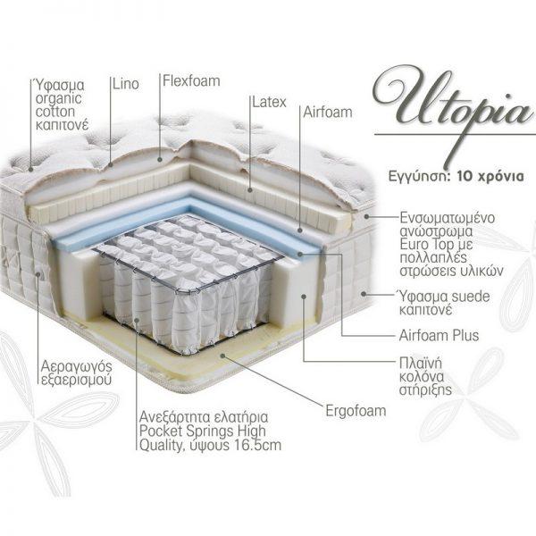 Στρώμα Utopia Linea Strom - Τομή